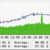 Największy zaobserwowany atak DDoS w historii internetu