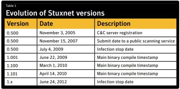 Wersje Stuxnetu (źródło: Symantec)