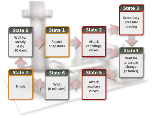Schemat ataku (źródło: Symantec)