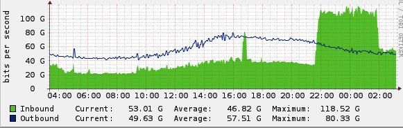 Początkowa skala ataku (źródło: Cloudflare)