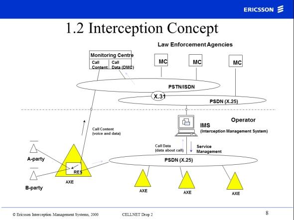 Schemat działania podsłuchu Ericssona (źródło: quintessenz