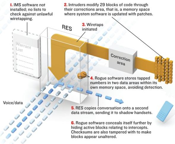 Schemat działania złośliwego kodu (źródło: Vassilis Prevelakis)