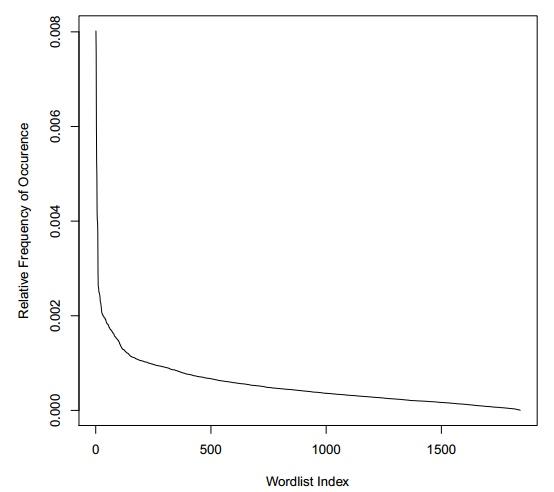 Rozkład prawdopodobieństwa wystąpienia poszczególnych słów w haśle