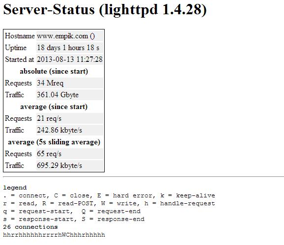 Statystyki serwera