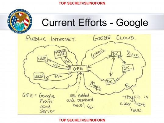 Jak NSA podsłuchuje Google