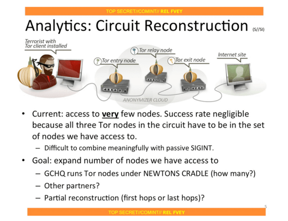 Analiza rekonstrukcji obwodów