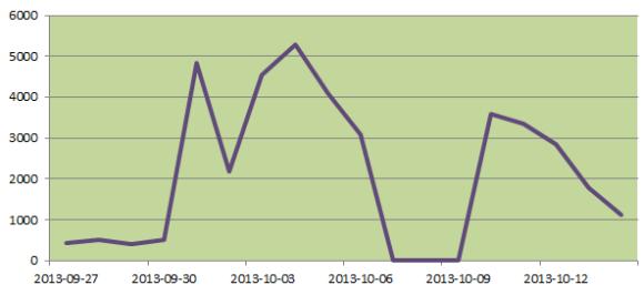 BMR - rejestracje użytkowników 10/2013