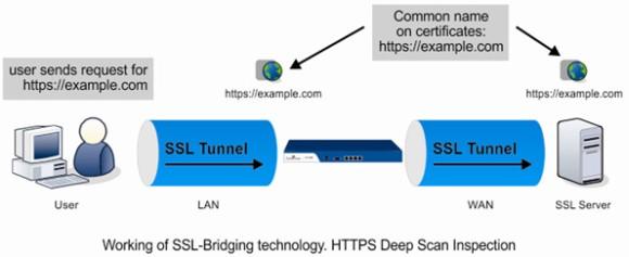 Przebieg ataku MiTM na SSL
