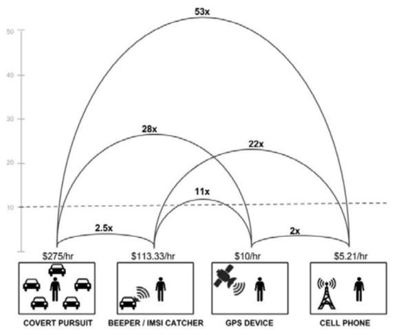 Porównanie kosztów poszczególnych metod śledzenia