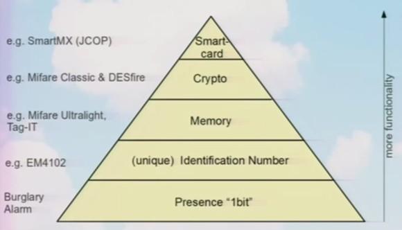 Piramida możliwości systemu