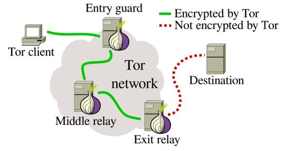 Działanie sieci Tor (źródło: kau.se)