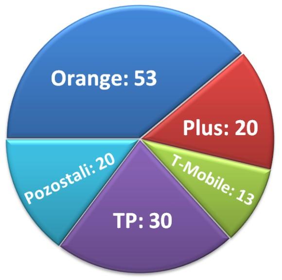 Zgłoszenia naruszenia danych osobowych w 2013