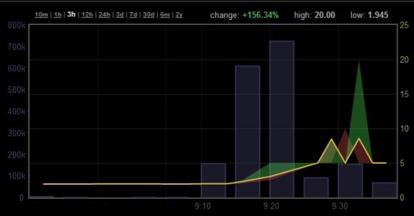 Wykres z Bitcoinity (poddany edycji dla skrócenia skali)