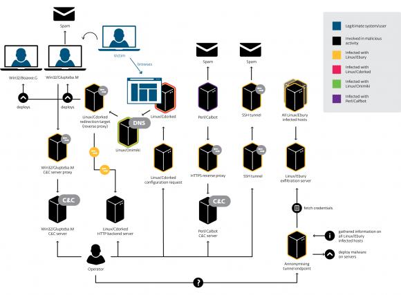 Powiązania pomiędzy elementami botnetu Windigo