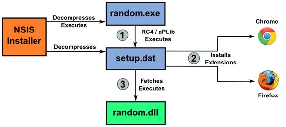 Schemat infekcji przez malware Win32.Boaxxe.BE