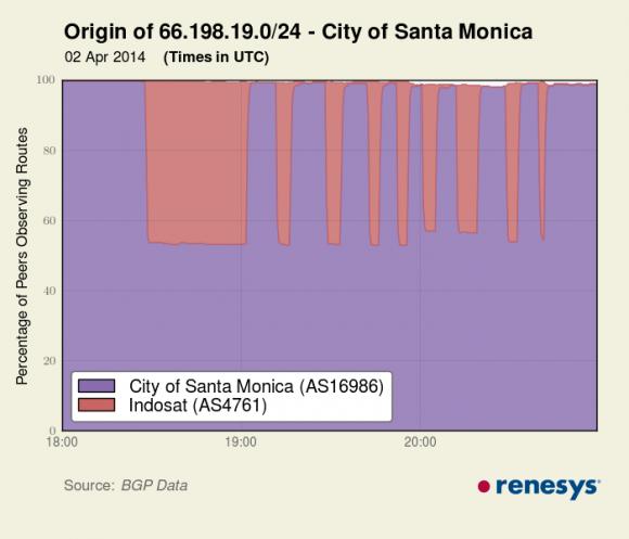 Ruch kierowany do sieci miasta Santa Monica, który przeszedł przez Indosat