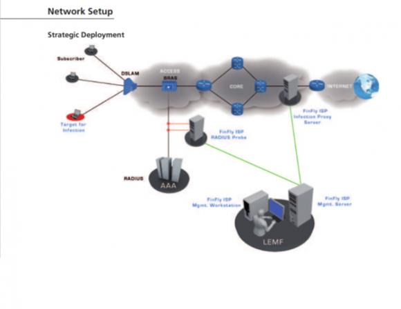 Architektura wdrożenia FinSpy ISP