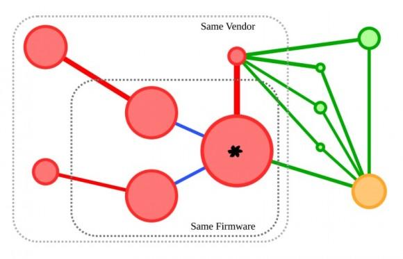 Zobrazowana korelacja między obrazami oprogramowania