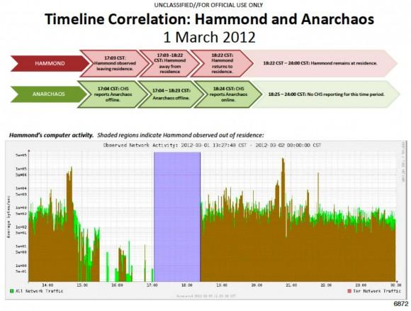Wykres ruchu Hammonda