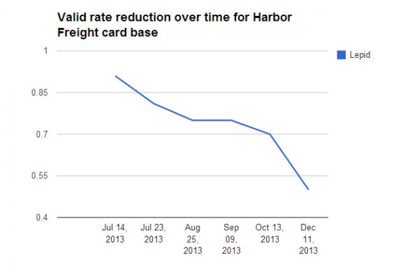 Spadek cen kart pochodzących z wycieku ze sklepu Harbor Freight  Tools