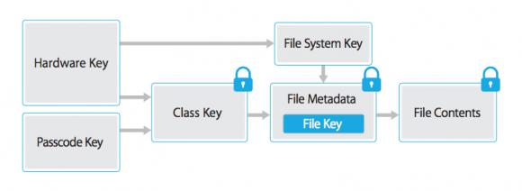 Tworzenie klucza szyfrującego Apple iOS8