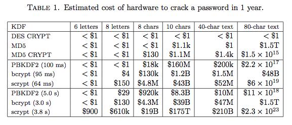 Koszt złamania hasła w 12 miesięcy