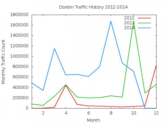 Wykres ruchu Doxbina