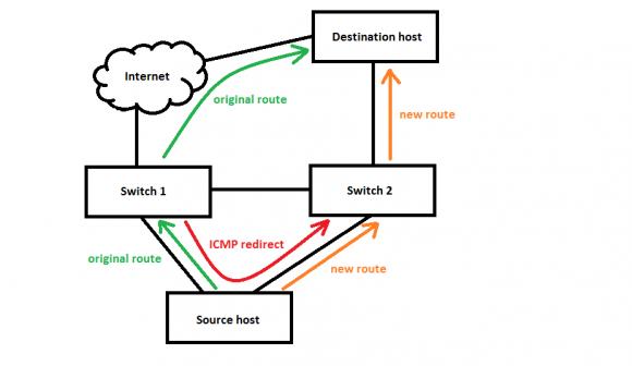 Schemat przekierowania ICMP