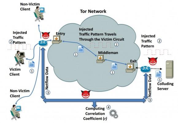 Schemat scenariusza ataku