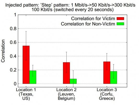 Osiągane poziomy współczynników korelacji