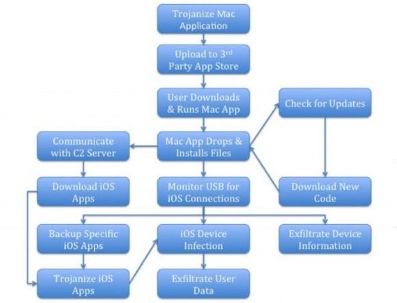 Schemat działania programu (źródło: paloalto networks)
