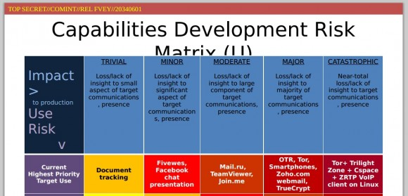 Tabelka ze slajdu NSA