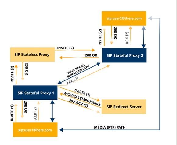 Schemat komunikacji VoIP