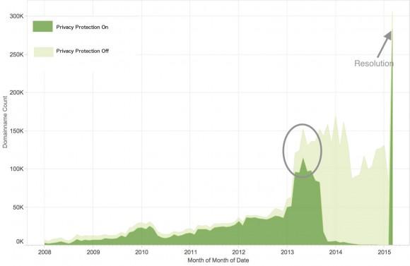 Wykres pokazujący zmianę statusu domen