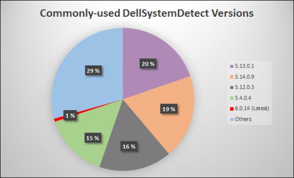 Podatne wersje na komputerach użytkowników (źródło: F-Secure)