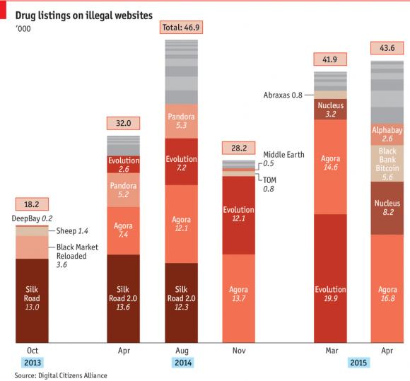 Statystyki narkotykowych bazarów