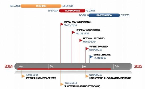 Chronologia ataku