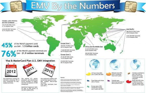 Wdrożenie EMV w liczbach