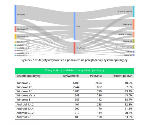 Statystyki pobrań złośliwego oprogramowania