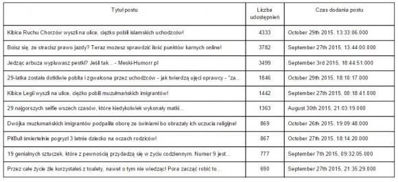 Statystyki popularności