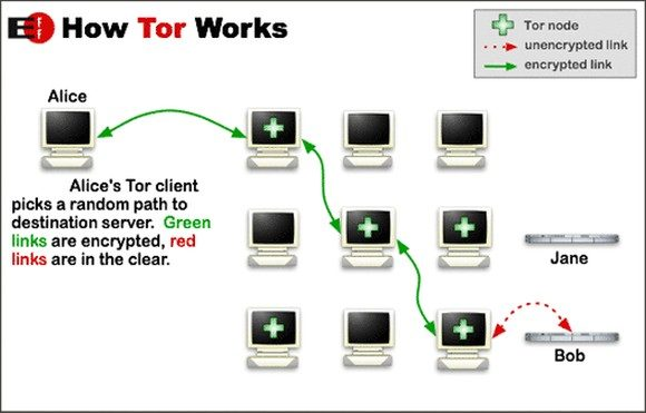 Jak działa Tor