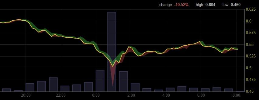 investire in bitcoin oggi