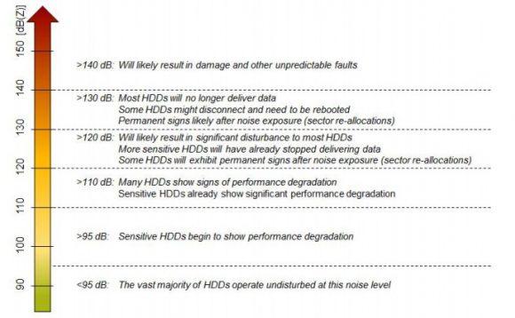 Skutki hałasu (źródło: Siemens)