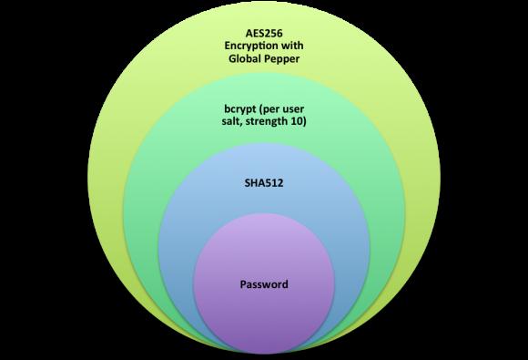 Schemat przechowywania haseł (źródło: Dropbox)