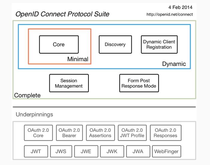 Zarządzanie tożsamością w chmurze i standardy SAML, OpenID
