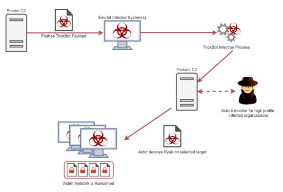Ewolucja Emotet-Trickbot-Ryuk źródło:  https://www.cybereason.com/blog/triple-threat-emotet-deploys-trickbot-to-steal-data-spread-ryuk-ransomware